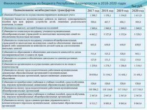 Какие льготы положены малоимущим семьям в 2020 году в башкирии
