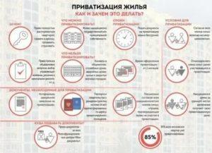 Сколько Стоит Приватизация Квартиры В 2020 Году В Москве