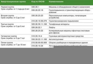 Код окоф 2020г у сервера какая группа амортизации