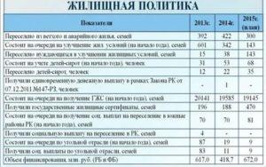 Встать На Очередь На Квартиру В Москве На Улучшение Жилищных Условий 2020