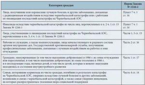 Отменено Право На Чернобыльский Отпуск Кому Положен В 2020 Году