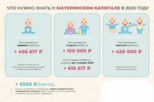 Детская Карта При Рождении Ребенка В 2020 Году В Москве