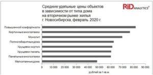 Учетная Норма Жилья В Новосибирске 2020
