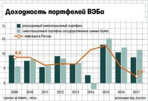 % Инвестиций За 20202020 Вэб Ук Расширенный