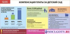 Компенсация за детский сад в челябинской области в 2020
