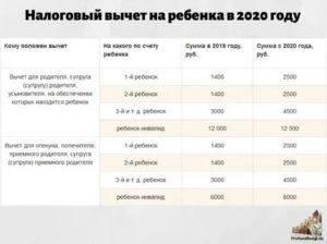 Вычет по ндфл в 2020 с доходом более 500000