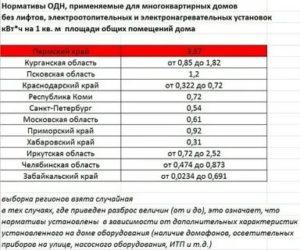 Нормативы На Одн В Московской Области В 2020 Году