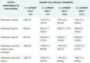 Какая пенсия у инвалида 1 группы в москве 2020