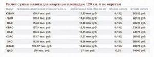 Как рассчитывается налог на квартиру в 2020 году в москве калькулятор