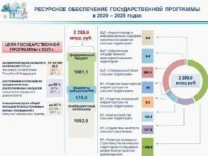 Социальные Программы На 2020 Год Башкортостан