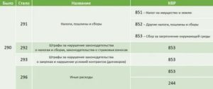 Квр 243 Расшифровка В 2020 Году Для Бюджетных Учреждений