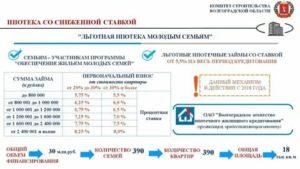 Программа молодая семья в 2020 году какие условия в москве