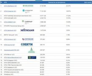 Доходность нпф сафмар за 2020 год рейтинг официальный сайт цб рф