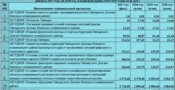 340 Статья Расходов Бюджета В Доу Расшифровка 2020