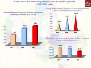 Жилищная субсидия в московской области в 2020 году