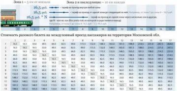 Стоимость проезда на электричке в 2020 году ярославское направление