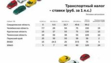 Транспортный налог для пенсионеров в 2020 году в орловской области