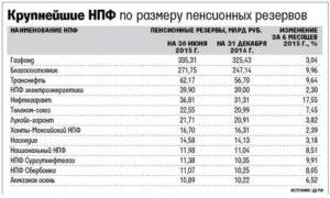 Индексация корпоративной пенсии транснефть 2020 год