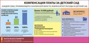 Федеральный закон о компенсации за детский сад в 2020 году