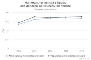 Мин Пенсия В Крыму В 2020 Году