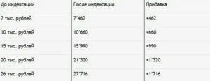 Invalid voyni voyenni travma razmer pensi 2020 год рф