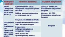 Льготы для ветеранов труда в 2019 году в оренбургской области