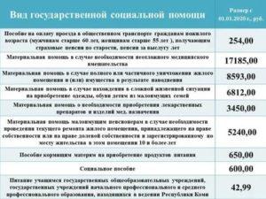 Льготы малоимущим семьям в 2020 году в краснодарском крае