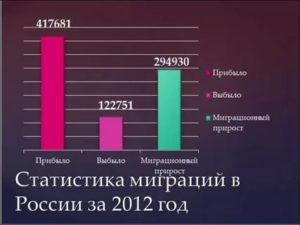 Иммиграция в россию статистика 2020