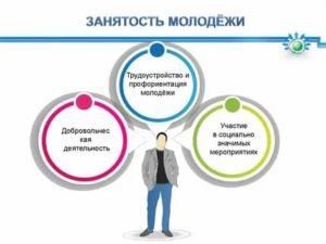 Программы По Трудоустройству  Занятости И Профориентации Молодёжи В Рф В 2020