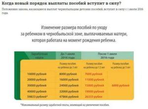 Ребенок Рожден В Чистой Зоне А Прописан В Чернобыльской