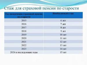 От Какого Трудового Стажа Зависит Право На Пенсию По Старости 2020