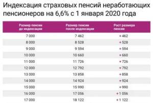 Пенсия По Старости В Московской Области В 2020 Году