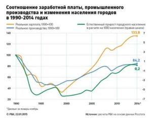Отток Населения Из России 2020 Статистика