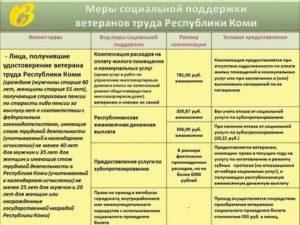 Республика Коми Стаж И Возраст Для Ветерана Труда