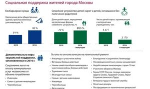 Льготы детям инвалидам и их родителям в 2019 году в москве