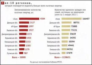 Очередники какого года получат квартиры в 2020 году в москве