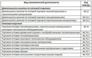 Код оквэд при оптовой и розничной торговле строительными материалами 2020